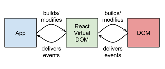 DOM Updates - React's Virtual DOM