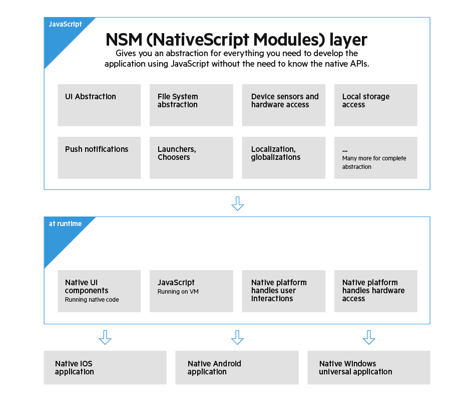 Telerik NativeScript Architecture
