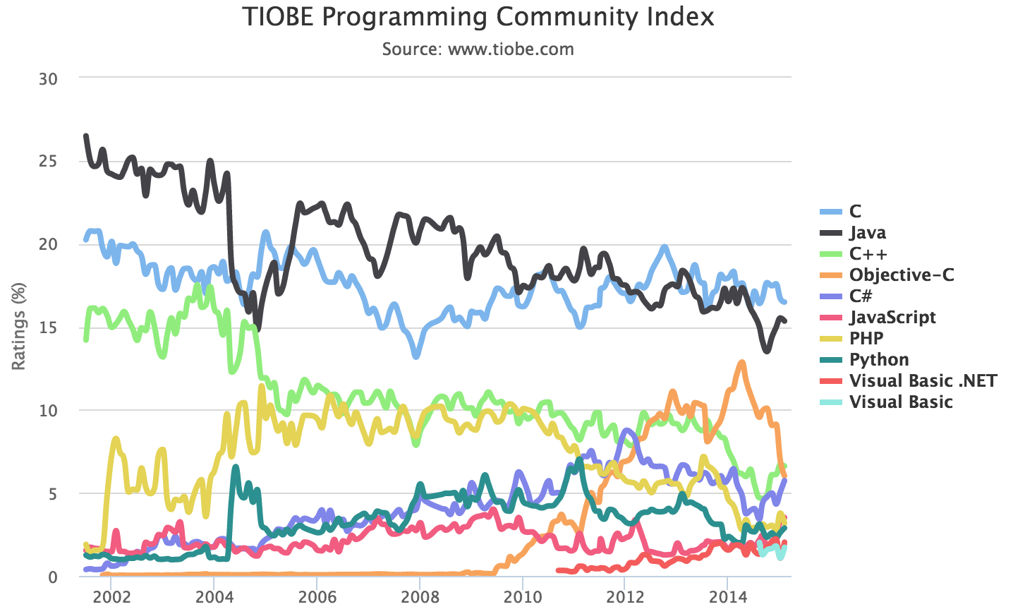 Popularity of Programming Languages Changes from 2001 - 2015