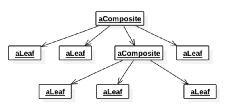 Composite Object Diagram (UML)