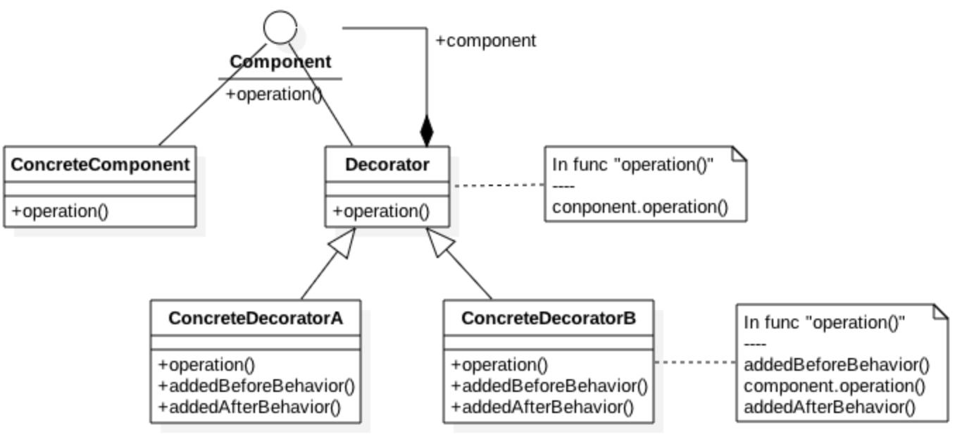 Decorator Class Diagram (UML)
