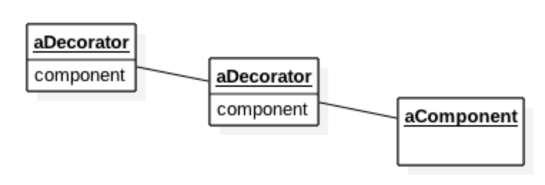 Decorator Object Diagram (UML)