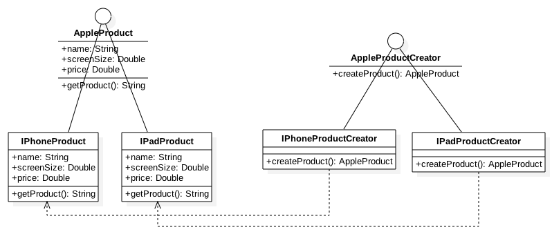 Factory Method Class Diagram (UML) - Apple Products