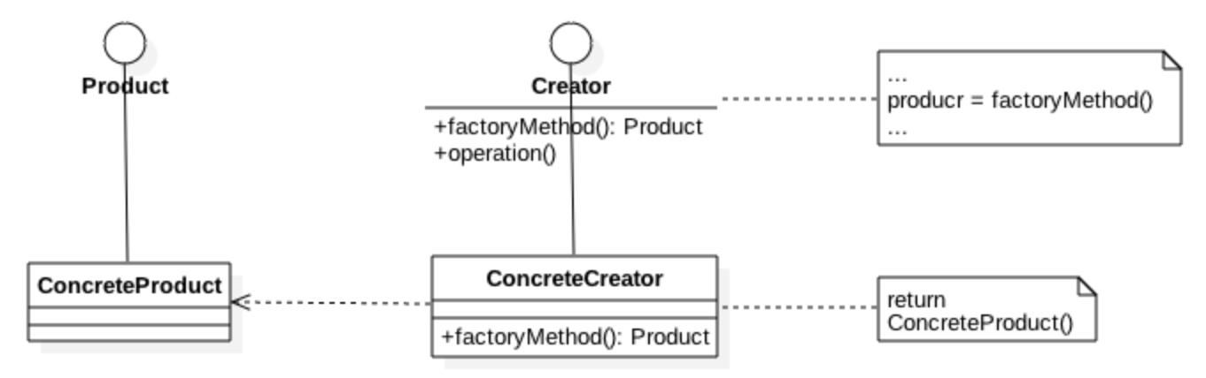 Factory Method Class Diagram (UML)